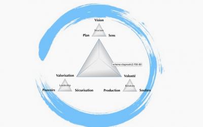 DRSO: un outil pour identifier les dysfonctionnements d'une organisation et les résoudre
